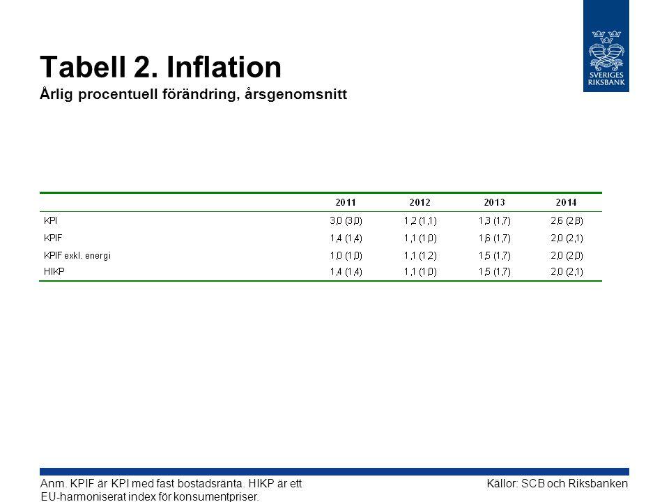 Tabell 2. Inflation Årlig procentuell förändring, årsgenomsnitt Källor: SCB och RiksbankenAnm.