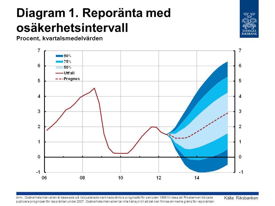 Diagram 1. Reporänta med osäkerhetsintervall Procent, kvartalsmedelvärden Källa: Riksbanken Anm.