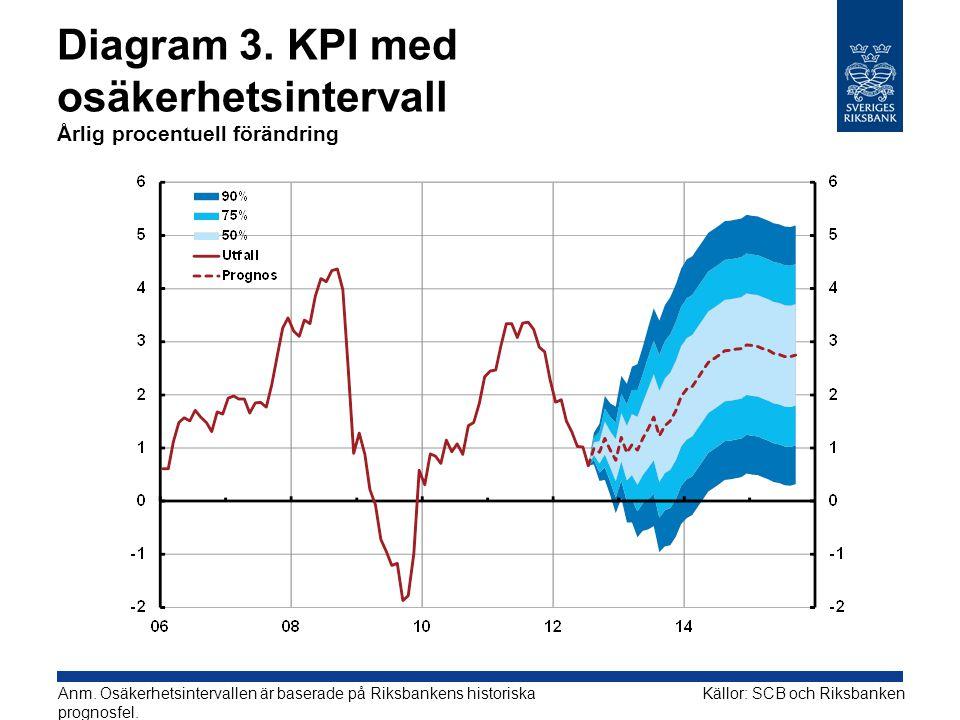 Diagram 3. KPI med osäkerhetsintervall Årlig procentuell förändring Källor: SCB och RiksbankenAnm.