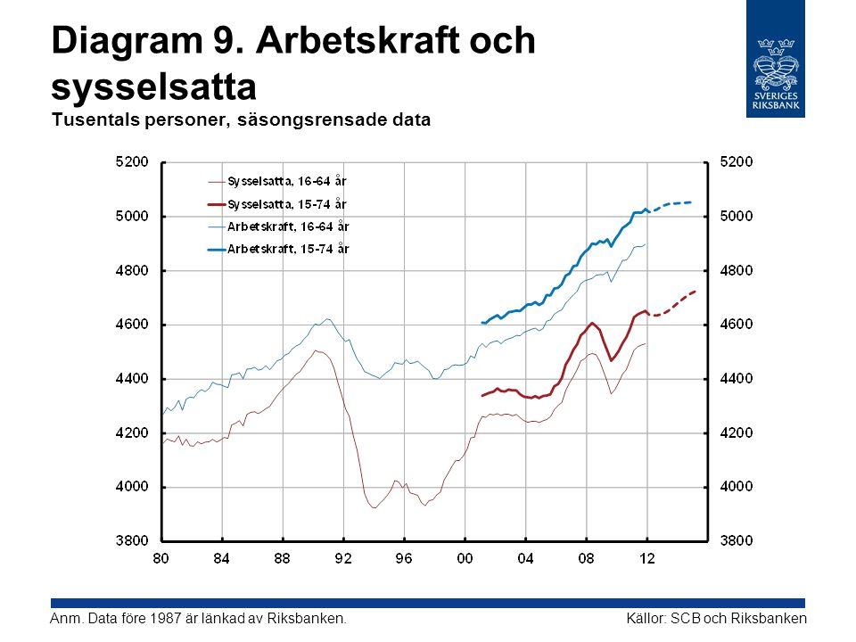 Diagram 9. Arbetskraft och sysselsatta Tusentals personer, säsongsrensade data Källor: SCB och RiksbankenAnm. Data före 1987 är länkad av Riksbanken.