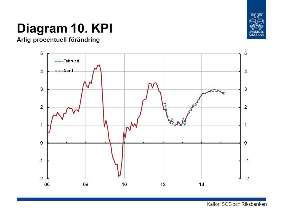 Diagram 11.KPIF Årlig procentuell förändring Källor: SCB och RiksbankenAnm.