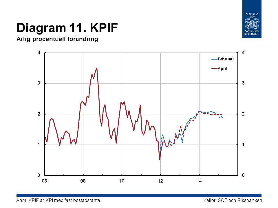 Diagram 11. KPIF Årlig procentuell förändring Källor: SCB och RiksbankenAnm. KPIF är KPI med fast bostadsränta.