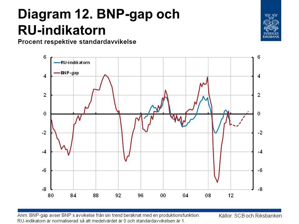 Diagram 12. BNP-gap och RU-indikatorn Procent respektive standardavvikelse Källor: SCB och Riksbanken Anm. BNP-gap avser BNP:s avvikelse från sin tren