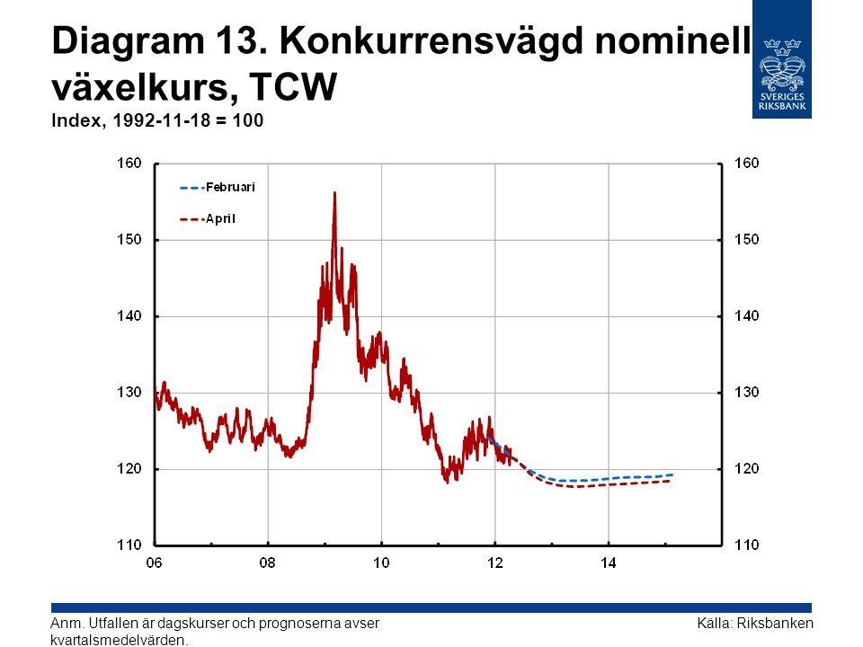 Diagram 13. Konkurrensvägd nominell växelkurs, TCW Index, 1992-11-18 = 100 Källa: RiksbankenAnm. Utfallen är dagskurser och prognoserna avser kvartals