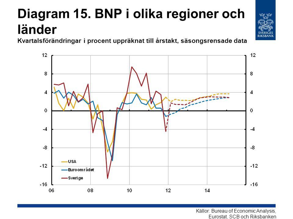 Diagram 15. BNP i olika regioner och länder Kvartalsförändringar i procent uppräknat till årstakt, säsongsrensade data Källor: Bureau of Economic Anal
