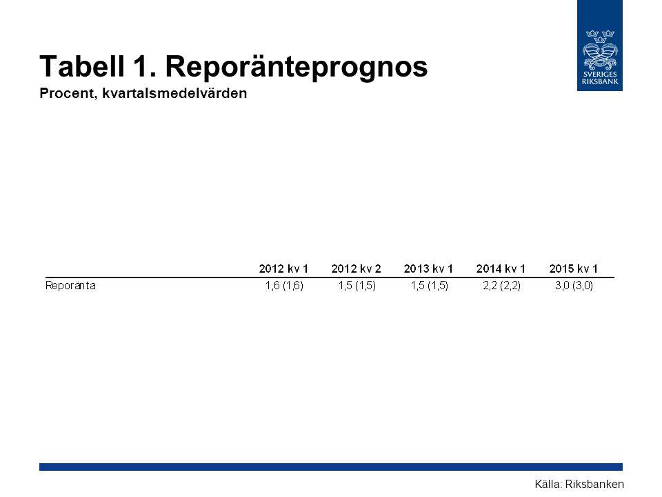 Tabell 2.Inflation Årlig procentuell förändring Källor: SCB och RiksbankenAnm.