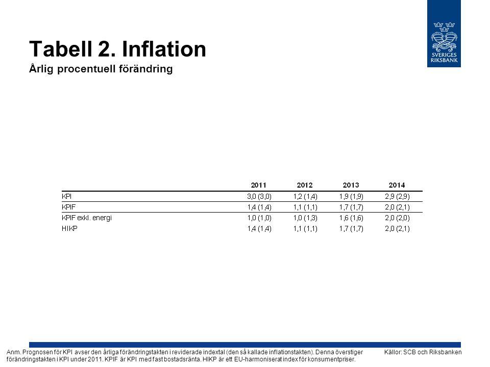 Tabell 2. Inflation Årlig procentuell förändring Källor: SCB och RiksbankenAnm. Prognosen för KPI avser den årliga förändringstakten i reviderade inde