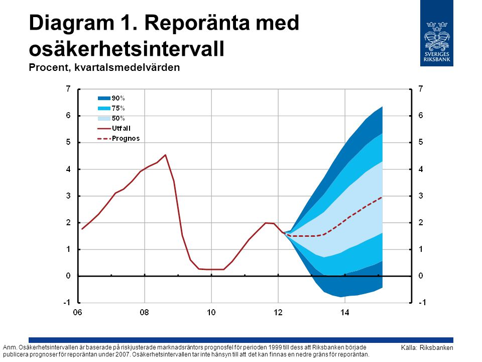 Diagram 1. Reporänta med osäkerhetsintervall Procent, kvartalsmedelvärden Källa: Riksbanken Anm. Osäkerhetsintervallen är baserade på riskjusterade ma