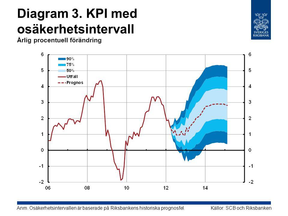 Diagram 3. KPI med osäkerhetsintervall Årlig procentuell förändring Källor: SCB och RiksbankenAnm. Osäkerhetsintervallen är baserade på Riksbankens hi