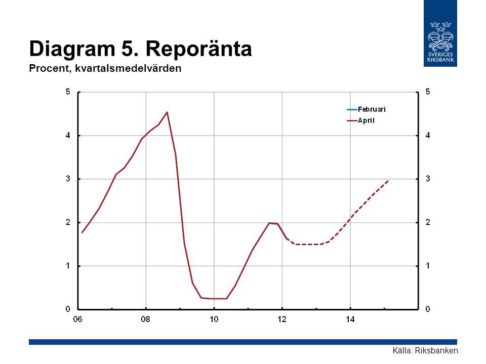 Diagram 5. Reporänta Procent, kvartalsmedelvärden Källa: Riksbanken