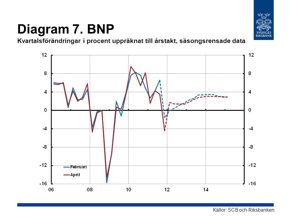 Diagram 7. BNP Kvartalsförändringar i procent uppräknat till årstakt, säsongsrensade data Källor: SCB och Riksbanken