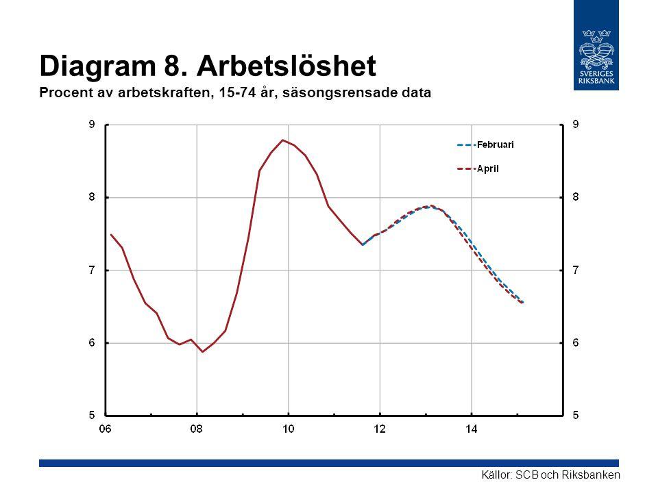 Diagram 8. Arbetslöshet Procent av arbetskraften, 15-74 år, säsongsrensade data Källor: SCB och Riksbanken