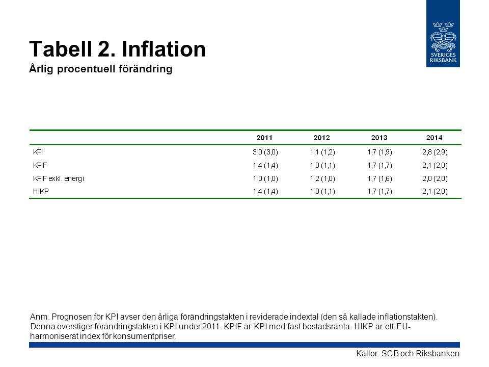 Tabell 2.Inflation Årlig procentuell förändring Källor: SCB och Riksbanken Anm.