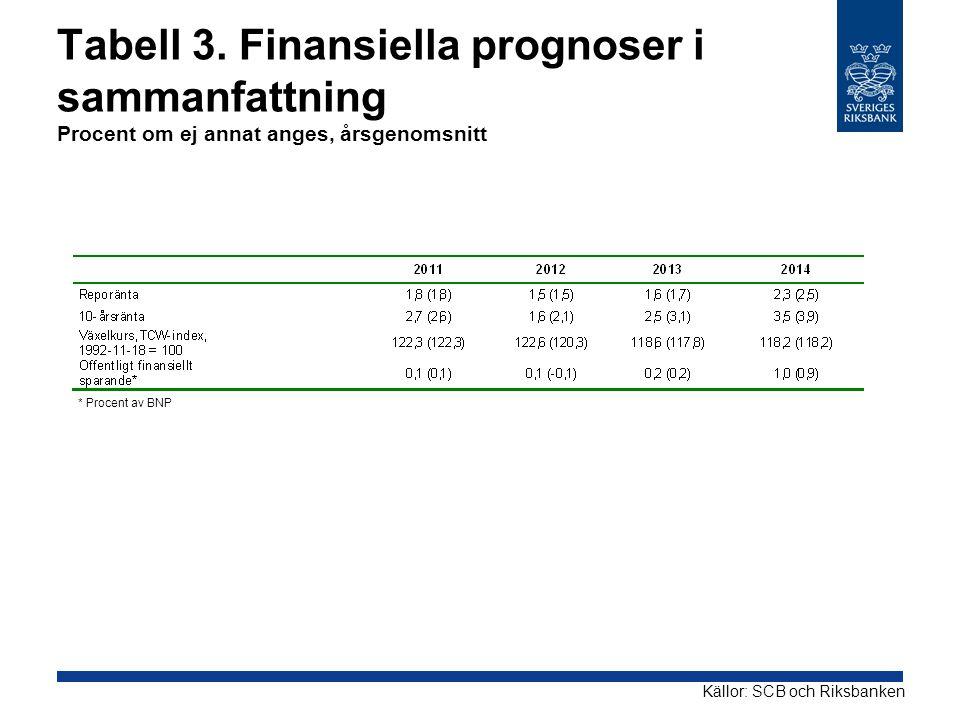 Tabell 3. Finansiella prognoser i sammanfattning Procent om ej annat anges, årsgenomsnitt Källor: SCB och Riksbanken * Procent av BNP