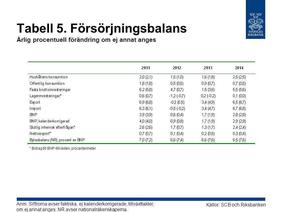 Tabell 5. Försörjningsbalans Årlig procentuell förändring om ej annat anges Källor: SCB och Riksbanken Anm. Siffrorna avser faktiska, ej kalenderkorri