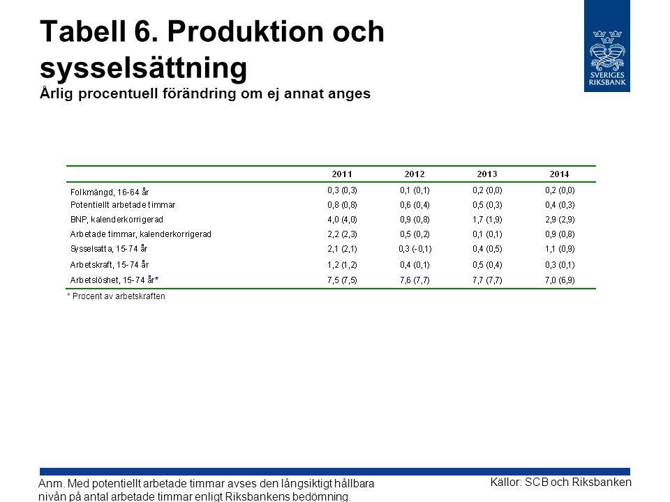 Tabell 6. Produktion och sysselsättning Årlig procentuell förändring om ej annat anges Källor: SCB och Riksbanken Anm. Med potentiellt arbetade timmar