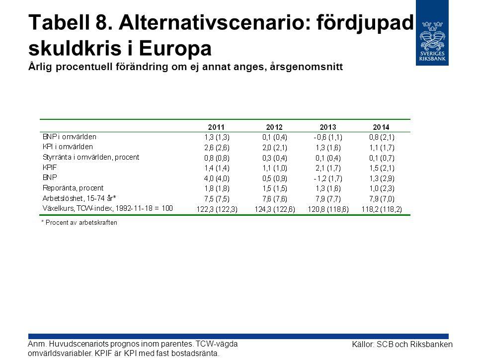 Tabell 8. Alternativscenario: fördjupad skuldkris i Europa Årlig procentuell förändring om ej annat anges, årsgenomsnitt Anm. Huvudscenariots prognos