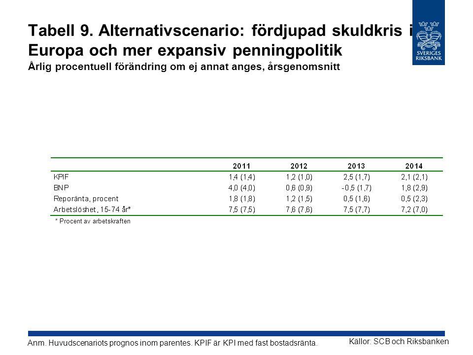 Tabell 9. Alternativscenario: fördjupad skuldkris i Europa och mer expansiv penningpolitik Årlig procentuell förändring om ej annat anges, årsgenomsni