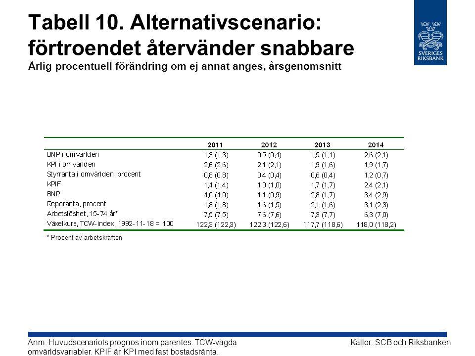 Tabell 10. Alternativscenario: förtroendet återvänder snabbare Årlig procentuell förändring om ej annat anges, årsgenomsnitt Källor: SCB och Riksbanke