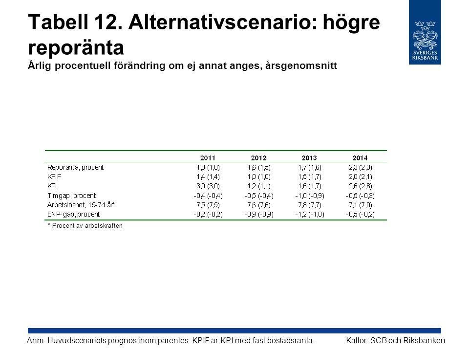 Tabell 12. Alternativscenario: högre reporänta Årlig procentuell förändring om ej annat anges, årsgenomsnitt Källor: SCB och RiksbankenAnm. Huvudscena