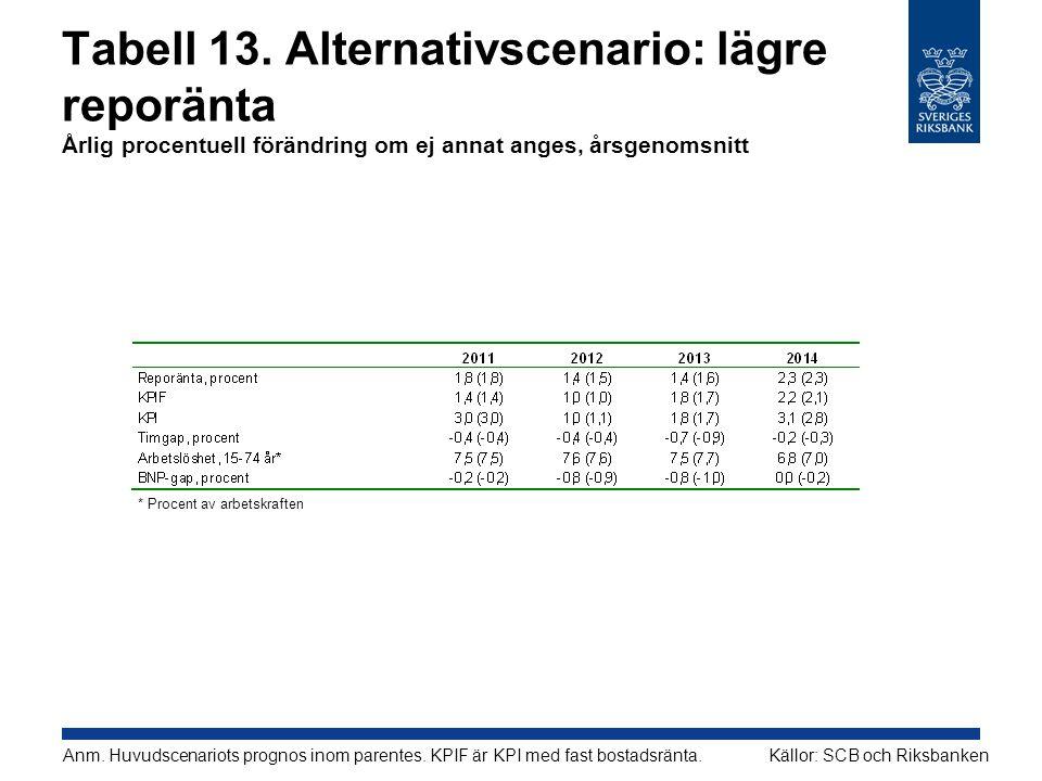 Tabell 13. Alternativscenario: lägre reporänta Årlig procentuell förändring om ej annat anges, årsgenomsnitt Källor: SCB och RiksbankenAnm. Huvudscena