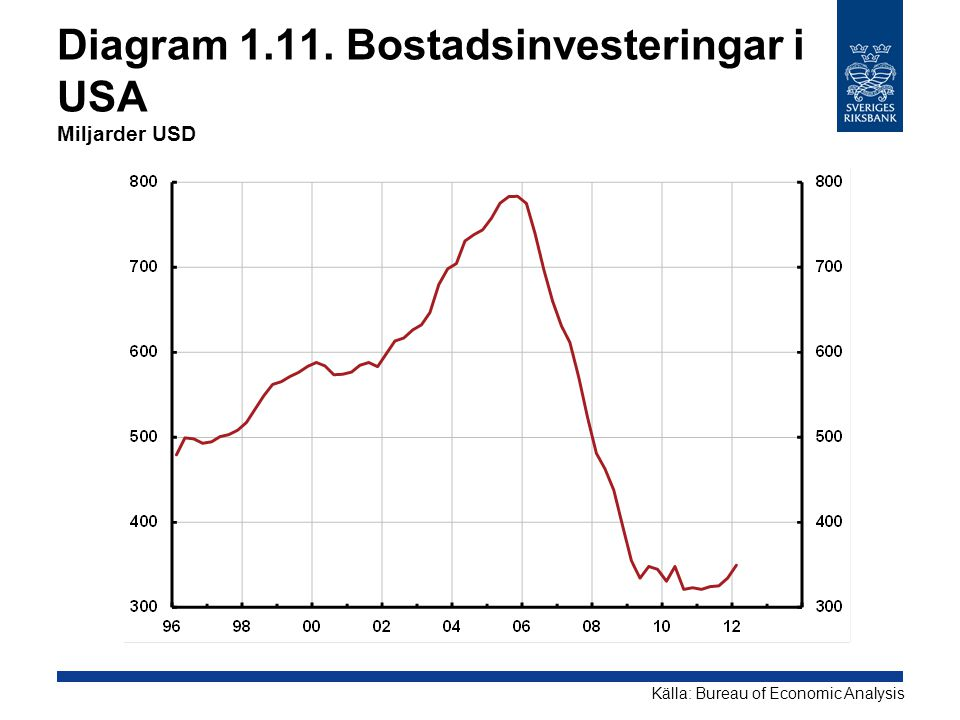 Diagram 1.11. Bostadsinvesteringar i USA Miljarder USD Källa: Bureau of Economic Analysis