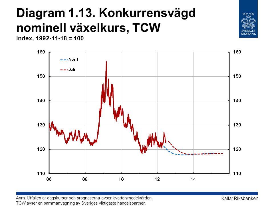 Diagram 1.13. Konkurrensvägd nominell växelkurs, TCW Index, 1992-11-18 = 100 Källa: Riksbanken Anm.