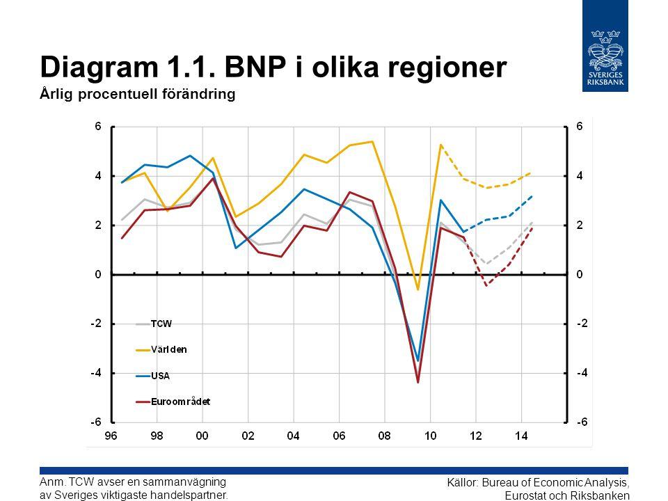 Diagram 1.22.BNP- och arbetsmarknadsgap Procent Källor: SCB och Riksbanken Anm.