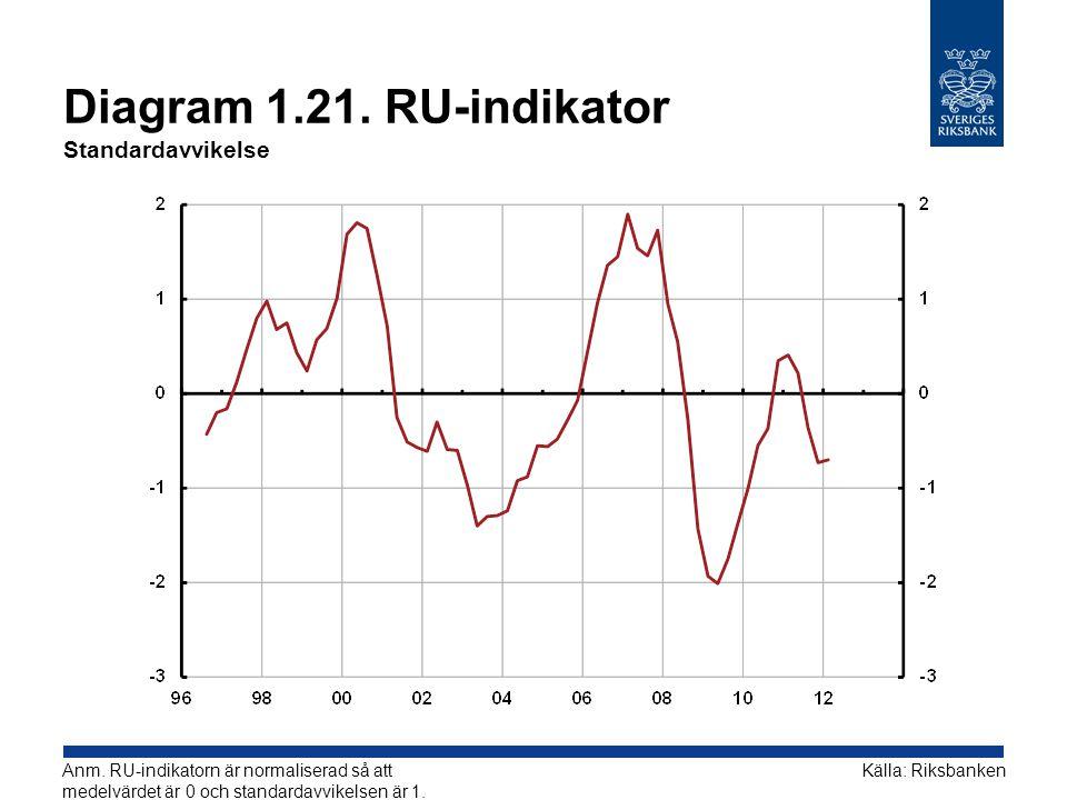 Diagram 1.21.RU-indikator Standardavvikelse Källa: RiksbankenAnm.
