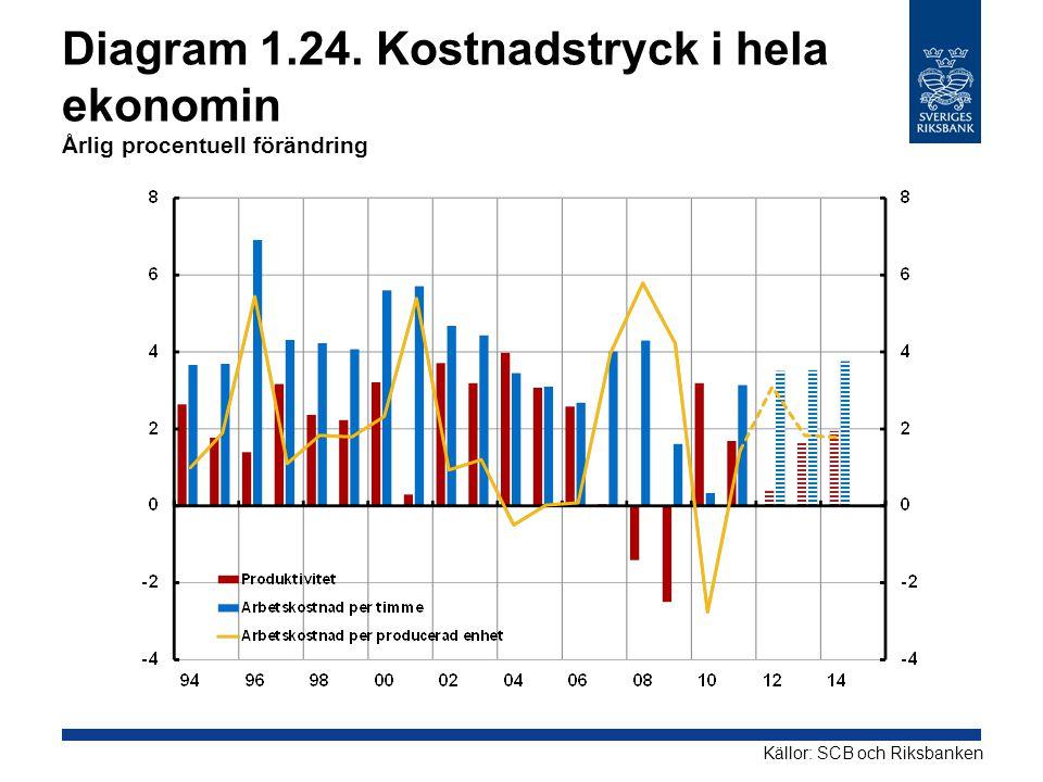 Diagram 1.24. Kostnadstryck i hela ekonomin Årlig procentuell förändring Källor: SCB och Riksbanken