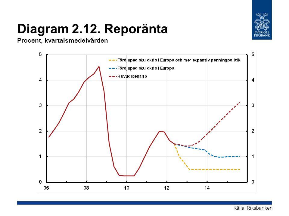 Diagram 2.12. Reporänta Procent, kvartalsmedelvärden Källa: Riksbanken