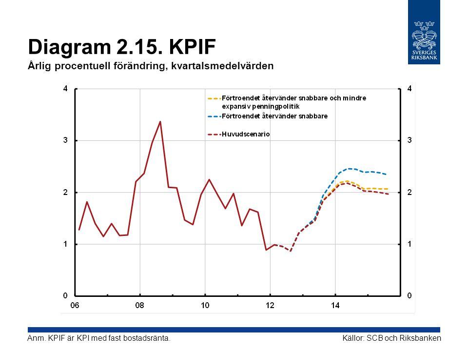 Diagram 2.15.KPIF Årlig procentuell förändring, kvartalsmedelvärden Källor: SCB och RiksbankenAnm.