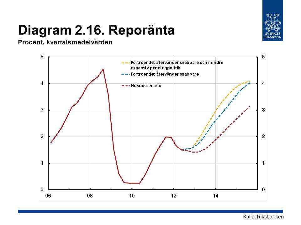 Diagram 2.16. Reporänta Procent, kvartalsmedelvärden Källa: Riksbanken