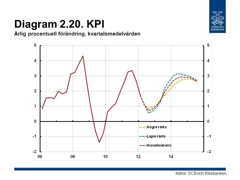 Diagram 2.20. KPI Årlig procentuell förändring, kvartalsmedelvärden Källor: SCB och Riksbanken