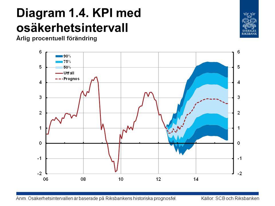 Diagram 1.5.Reporänta med osäkerhetsintervall Procent, kvartalsmedelvärden Källa: Riksbanken Anm.