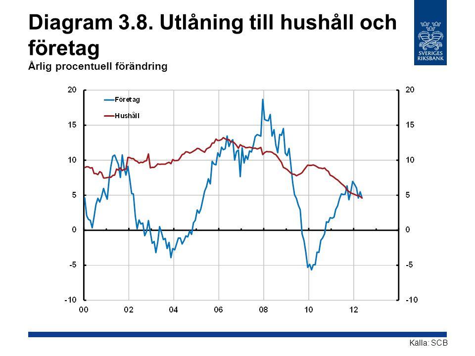 Diagram 3.8. Utlåning till hushåll och företag Årlig procentuell förändring Källa: SCB