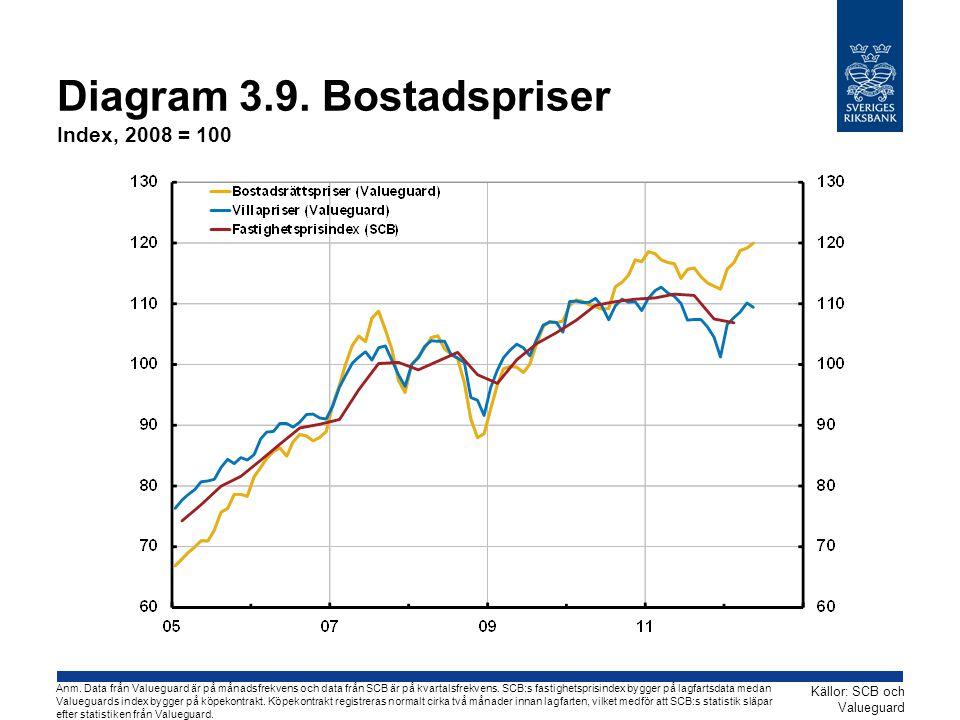 Diagram 3.9. Bostadspriser Index, 2008 = 100 Källor: SCB och Valueguard Anm. Data från Valueguard är på månadsfrekvens och data från SCB är på kvartal