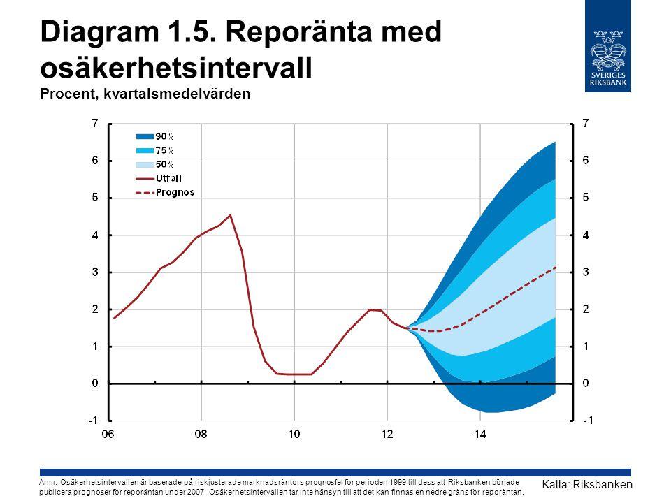Diagram 3.7.Korta räntor i Sverige Procent Källor: Reuters EcoWin, SCB och Riksbanken Anm.
