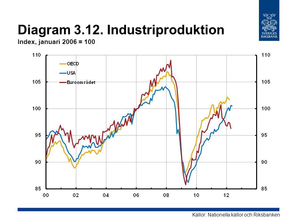 Diagram 3.12. Industriproduktion Index, januari 2006 = 100 Källor: Nationella källor och Riksbanken