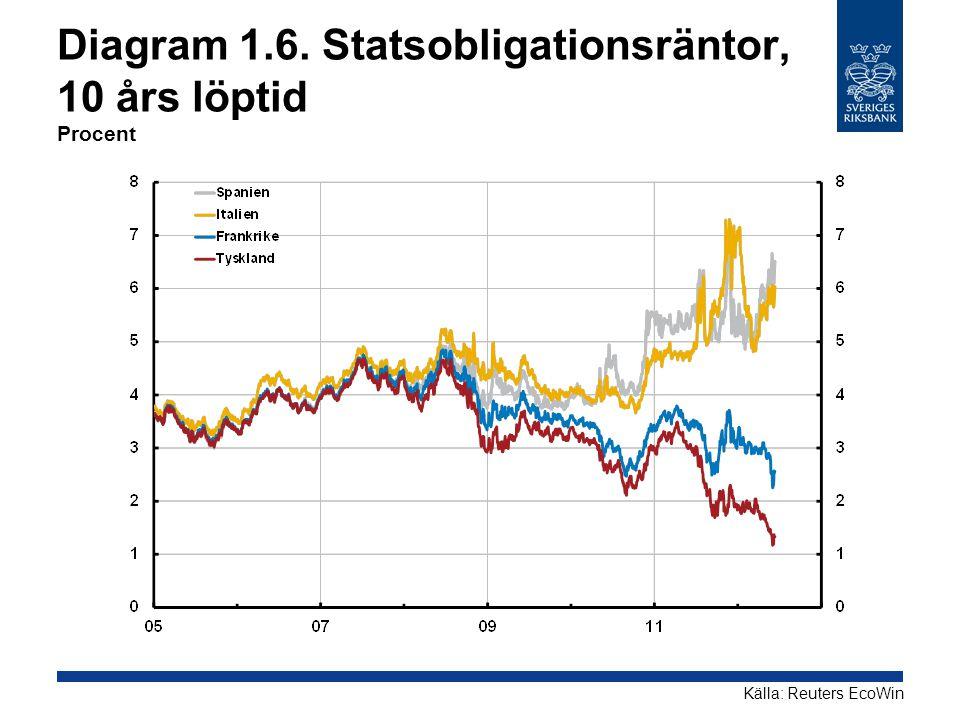 Diagram 1.6. Statsobligationsräntor, 10 års löptid Procent Källa: Reuters EcoWin
