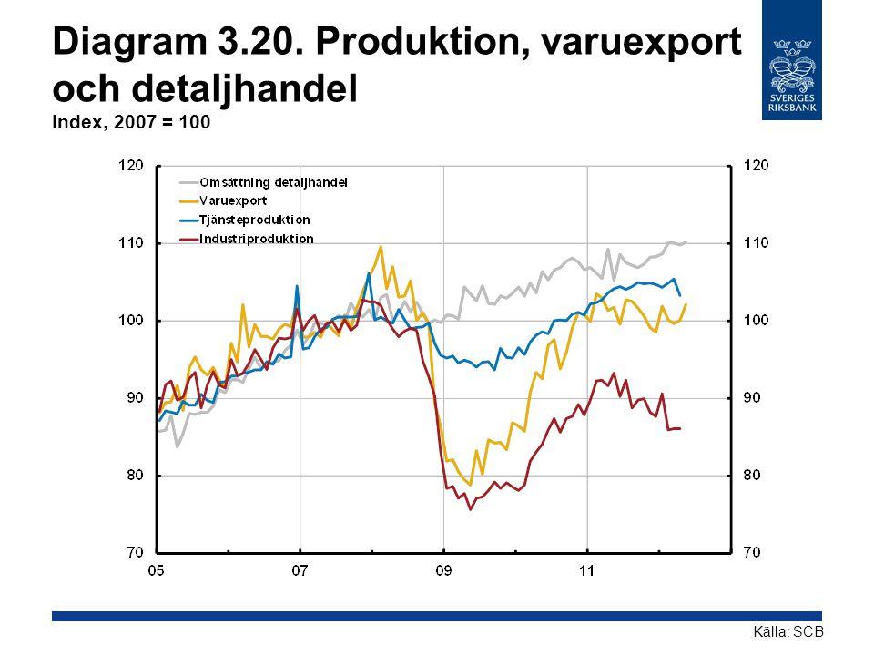 Diagram 3.20. Produktion, varuexport och detaljhandel Index, 2007 = 100 Källa: SCB