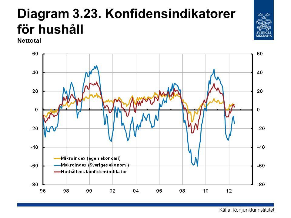 Diagram 3.23. Konfidensindikatorer för hushåll Nettotal Källa: Konjunkturinstitutet