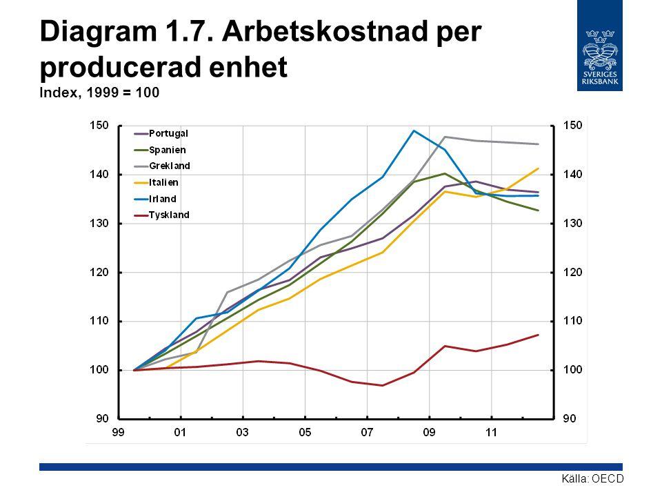 Diagram 1.7. Arbetskostnad per producerad enhet Index, 1999 = 100 Källa: OECD