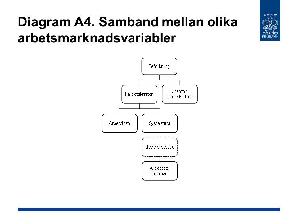 Diagram A4. Samband mellan olika arbetsmarknadsvariabler