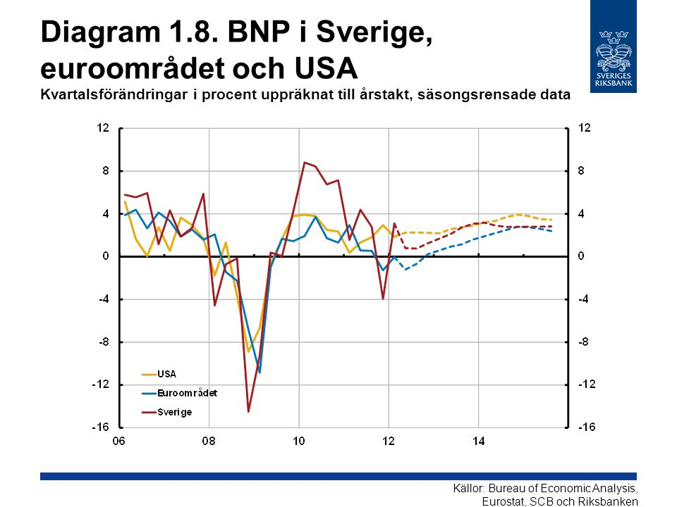 Diagram 2.11.KPIF Årlig procentuell förändring, kvartalsmedelvärden Källor: SCB och RiksbankenAnm.