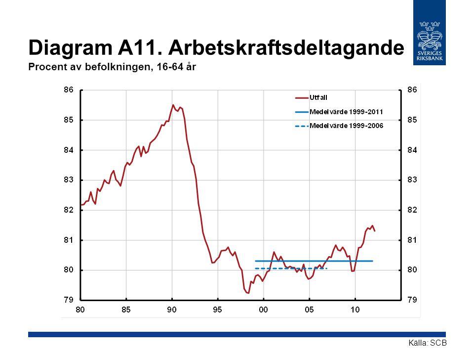 Diagram A11. Arbetskraftsdeltagande Procent av befolkningen, 16-64 år Källa: SCB