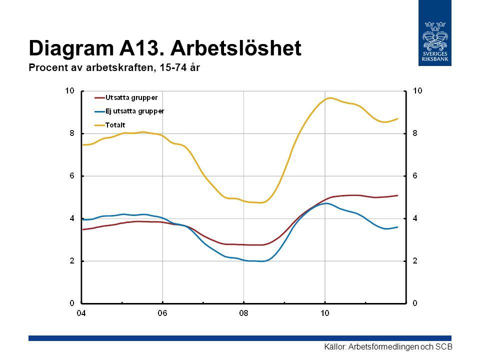 Diagram A13. Arbetslöshet Procent av arbetskraften, 15-74 år Källor: Arbetsförmedlingen och SCB