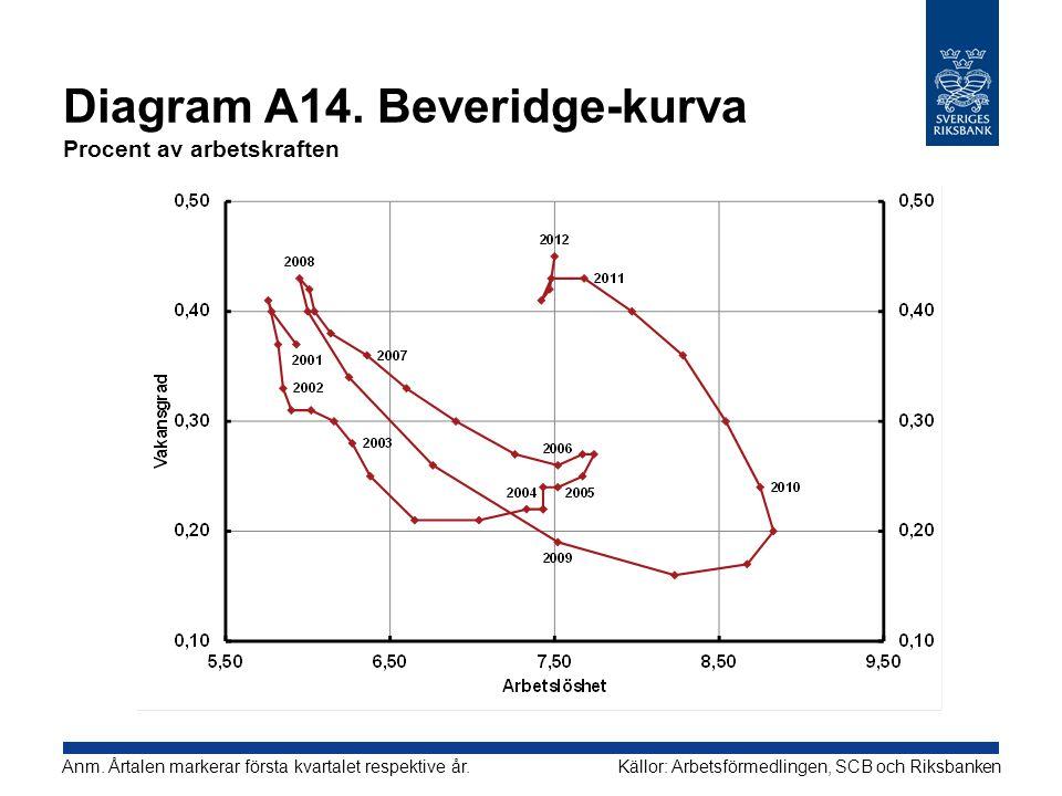 Diagram A14.