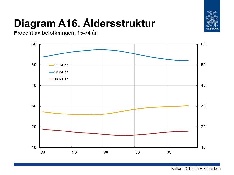 Diagram A16. Åldersstruktur Procent av befolkningen, 15-74 år Källor: SCB och Riksbanken