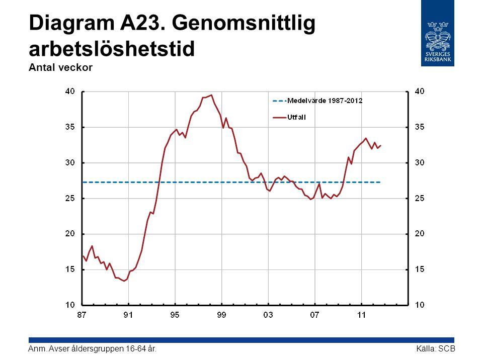 Diagram A23.Genomsnittlig arbetslöshetstid Antal veckor Källa: SCBAnm.